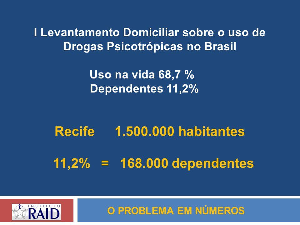 Recife 1.500.000 habitantes 11,2% = 168.000 dependentes
