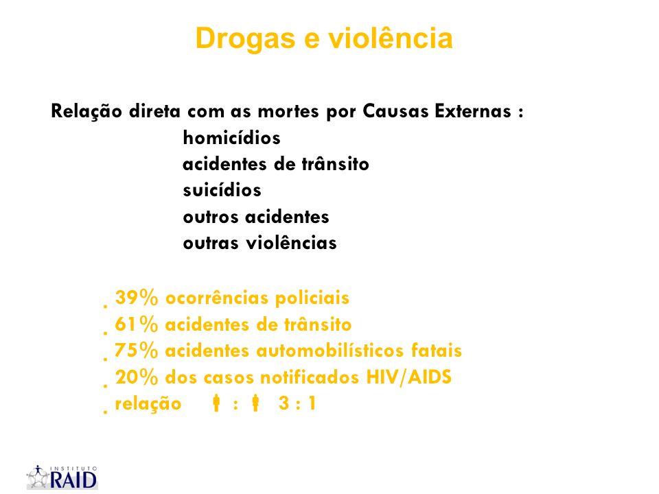 Drogas e violência Relação direta com as mortes por Causas Externas :
