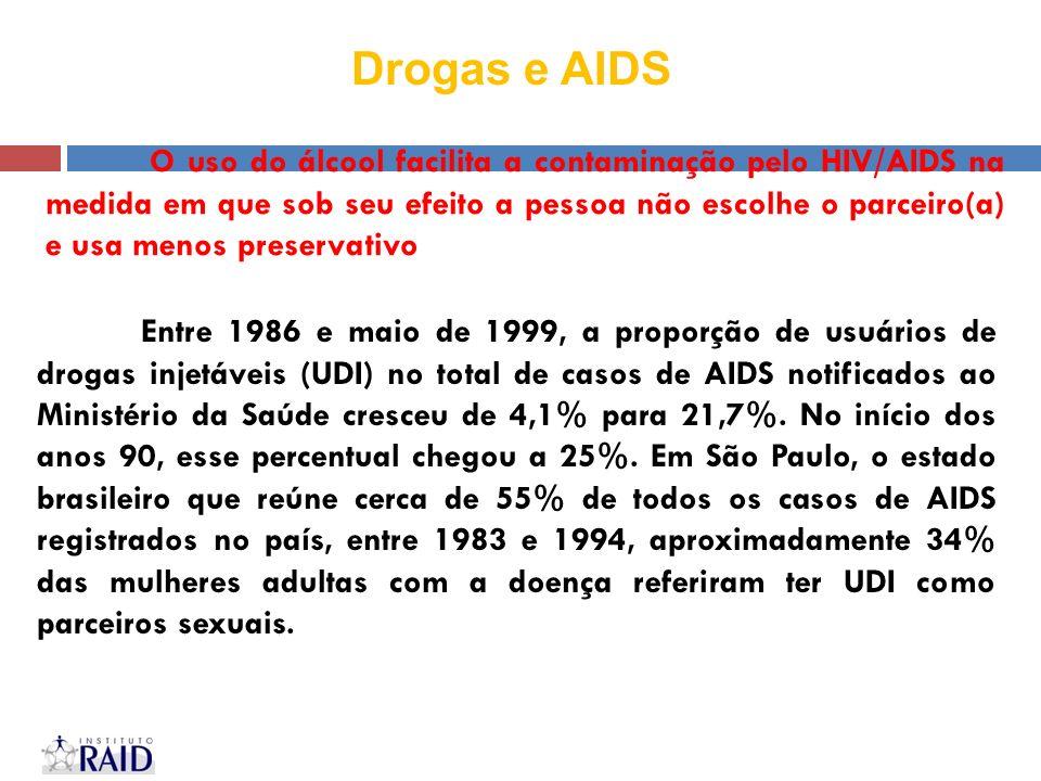 Drogas e AIDS