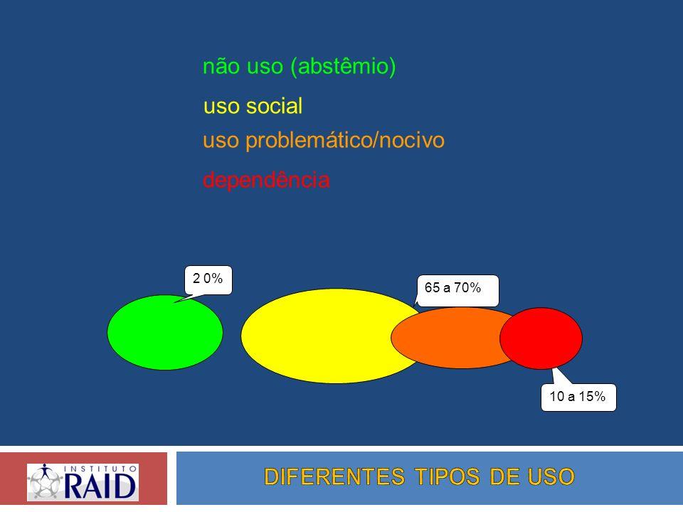 DIFERENTES TIPOS DE USO