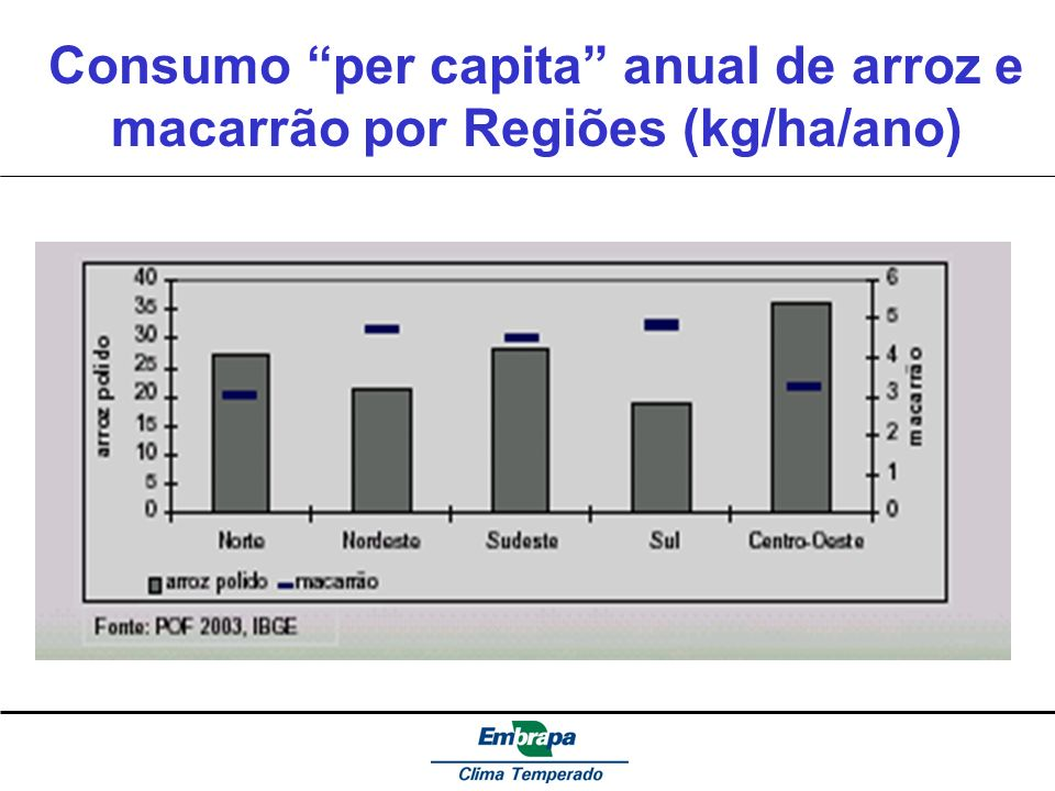 Consumo per capita anual de arroz e macarrão por Regiões (kg/ha/ano)