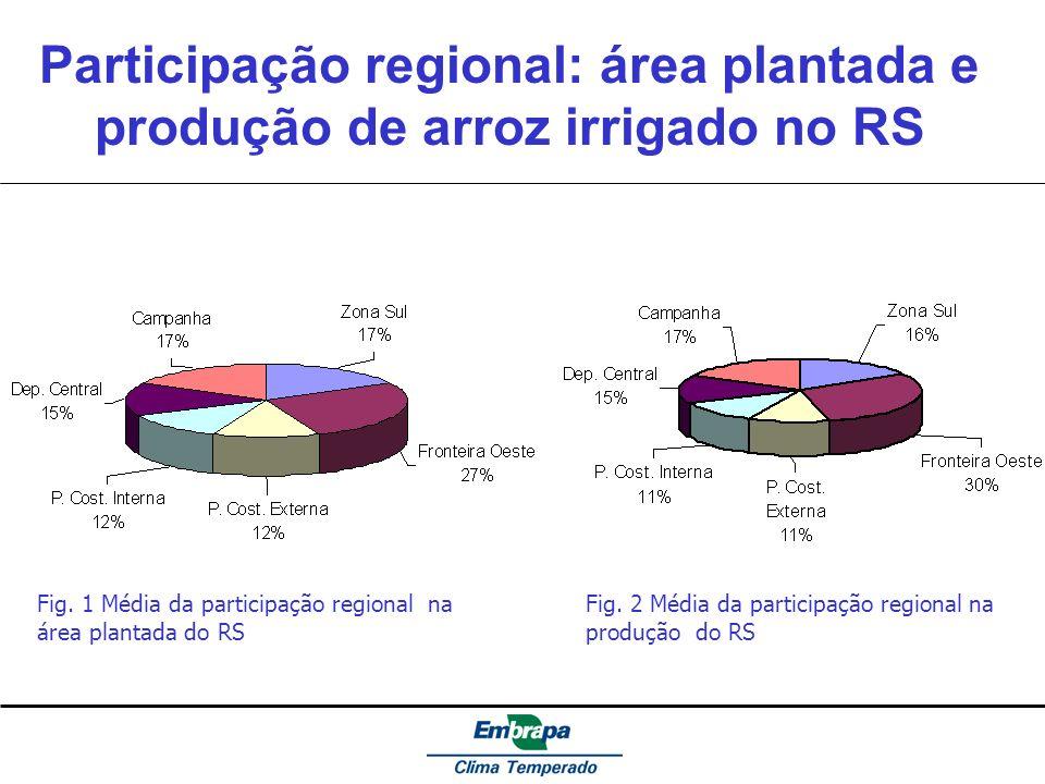 Participação regional: área plantada e produção de arroz irrigado no RS