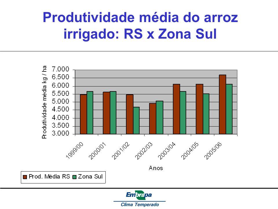 Produtividade média do arroz irrigado: RS x Zona Sul