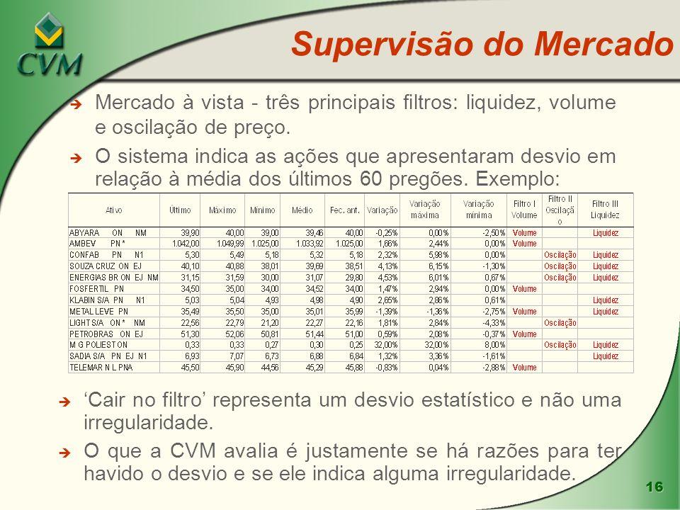 Supervisão do Mercado Mercado à vista - três principais filtros: liquidez, volume e oscilação de preço.