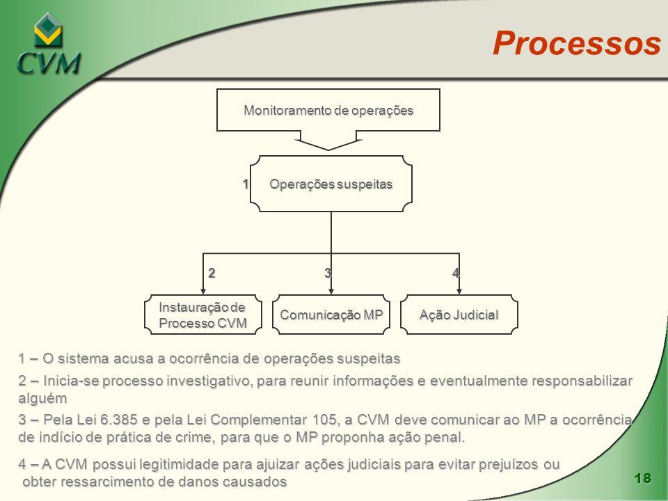 Processos 1 – O sistema acusa a ocorrência de operações suspeitas