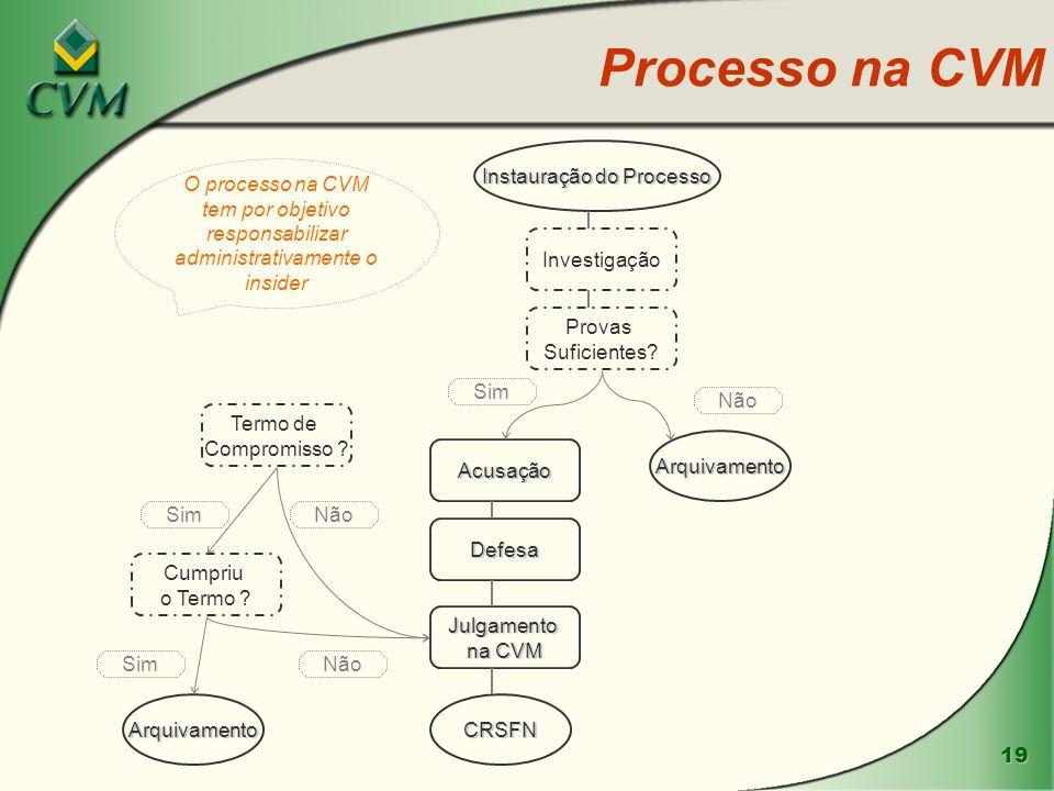 Instauração do Processo