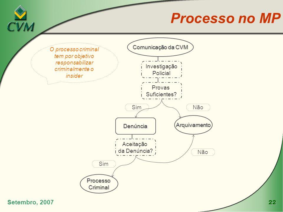 Processo no MP Setembro, 2007 Comunicação da CVM Investigação Policial