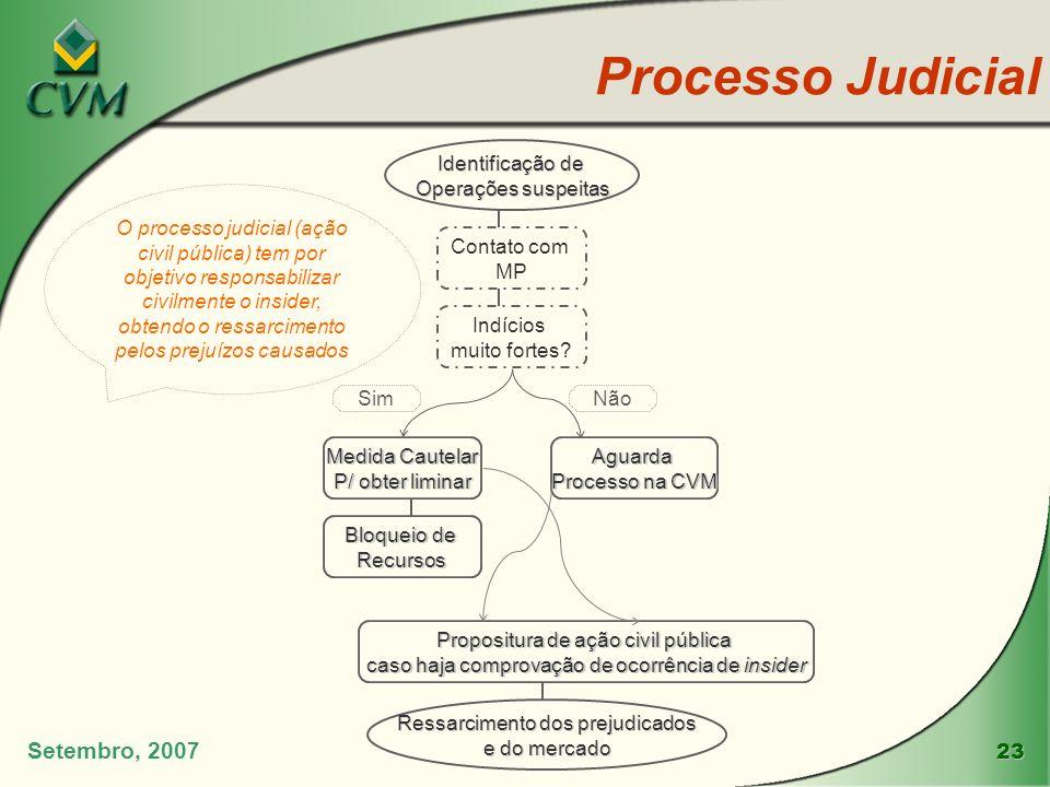 Processo Judicial Setembro, 2007 Identificação de Operações suspeitas