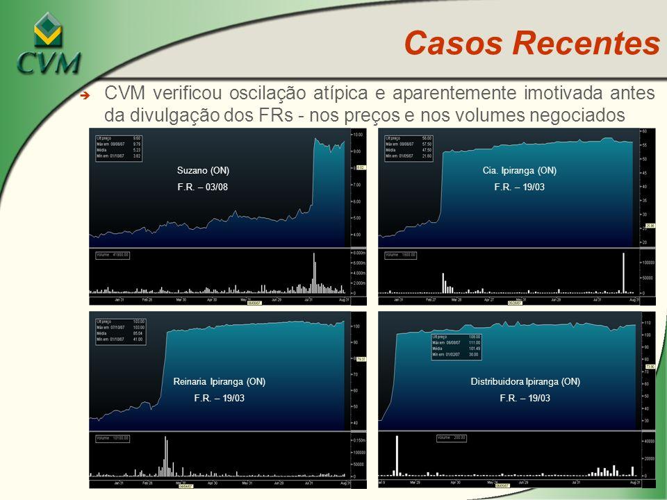 Casos Recentes CVM verificou oscilação atípica e aparentemente imotivada antes da divulgação dos FRs - nos preços e nos volumes negociados.