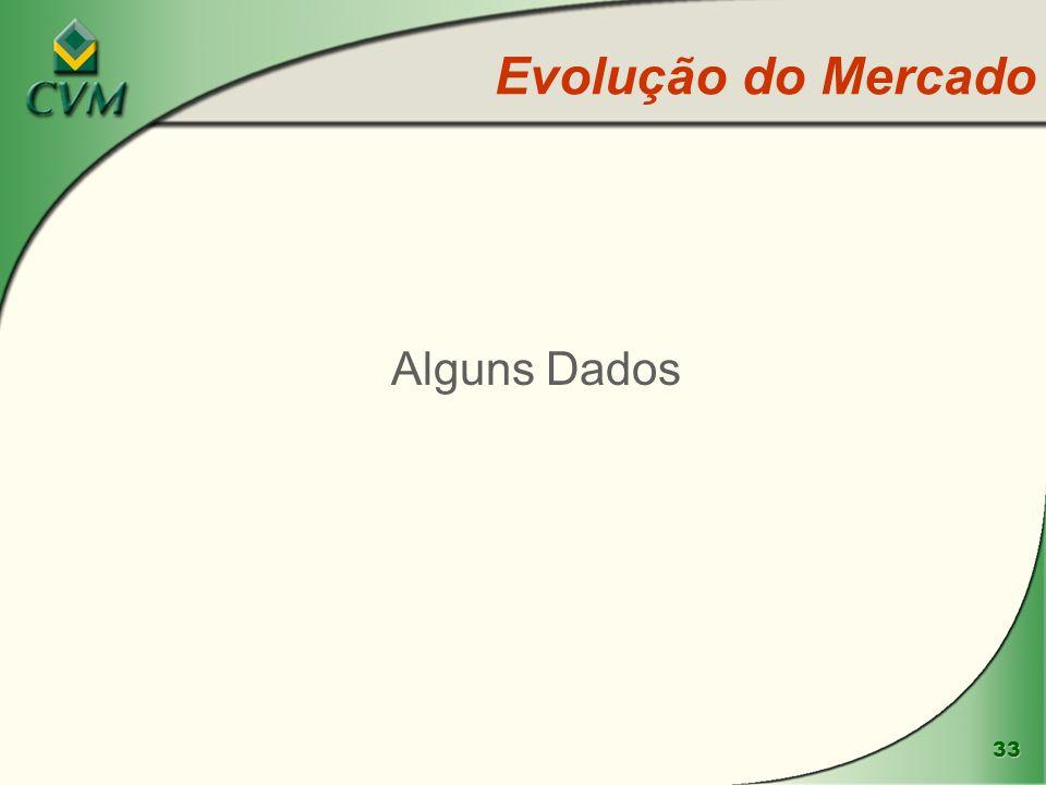 Evolução do Mercado Alguns Dados www.cvm.gov.br
