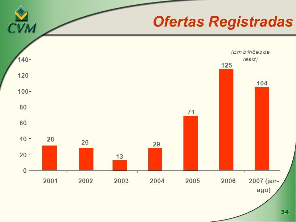 Ofertas Registradas (Em bilhões de reais) 140. 125. 120. 104. 100. 80. 71. 60. 40. 28. 26.