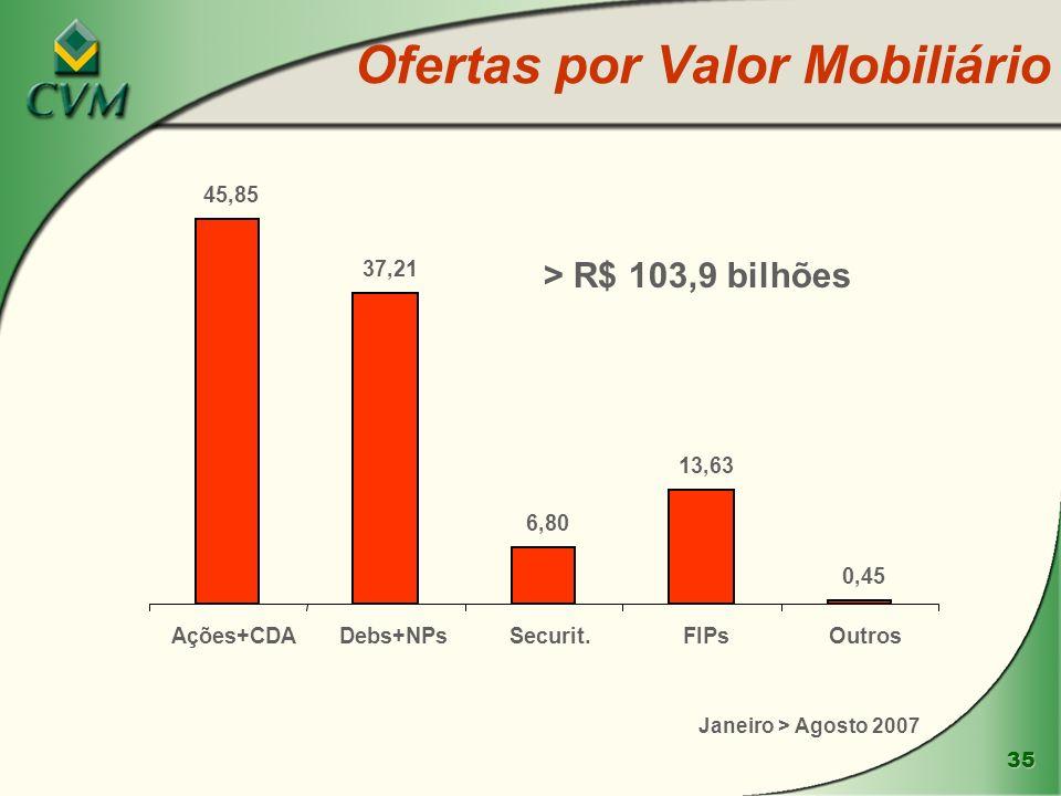 Ofertas por Valor Mobiliário
