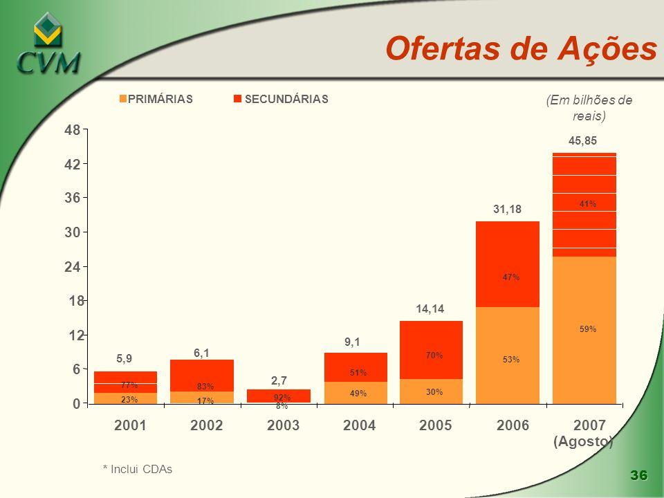 Ofertas de Ações PRIMÁRIAS. SECUNDÁRIAS. (Em bilhões de reais) 48. 45,85. 42. 36. 31,18. 41%