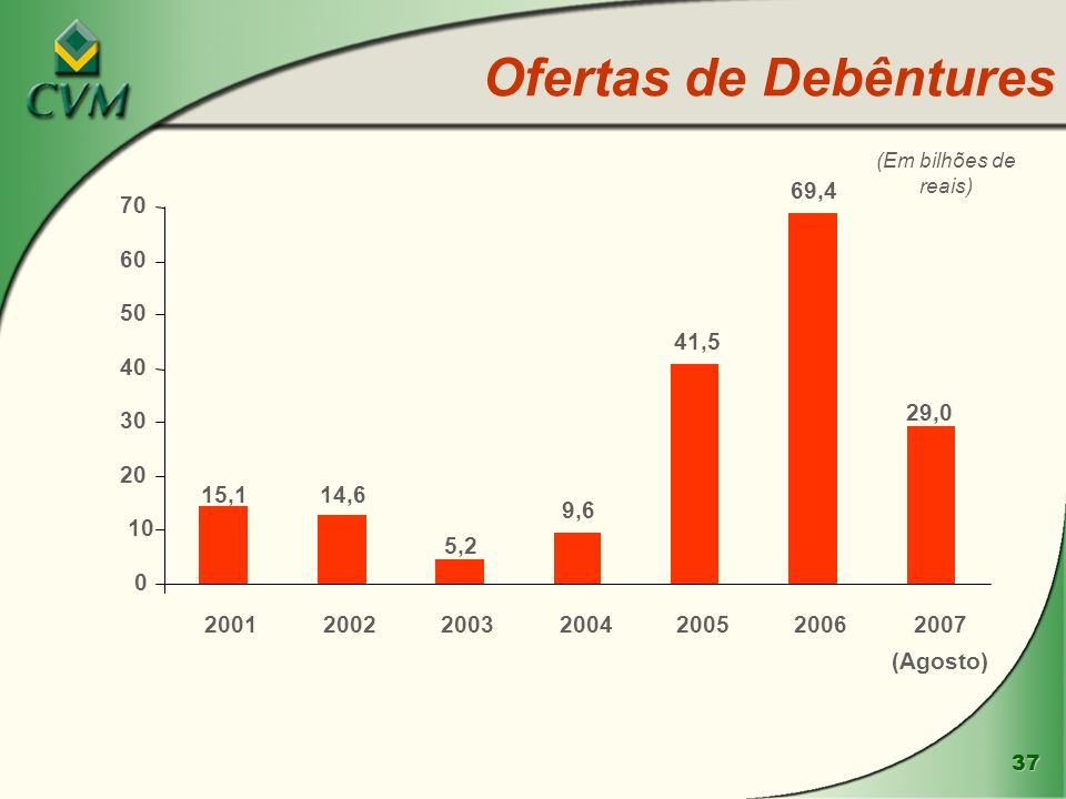 Ofertas de Debêntures (Em bilhões de reais) 69,4. 70. 60. 50. 41,5. 40. 29,0. 30. 20. 15,1.
