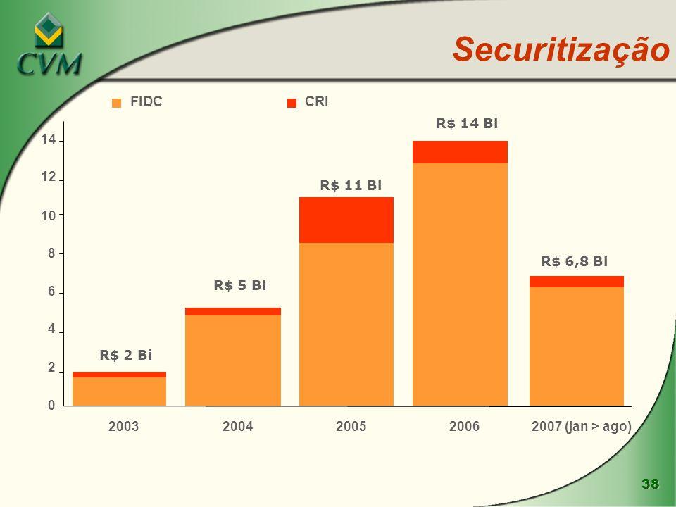 Securitização FIDC CRI R$ 14 Bi 14 12 R$ 11 Bi 10 8 R$ 6,8 Bi R$ 5 Bi