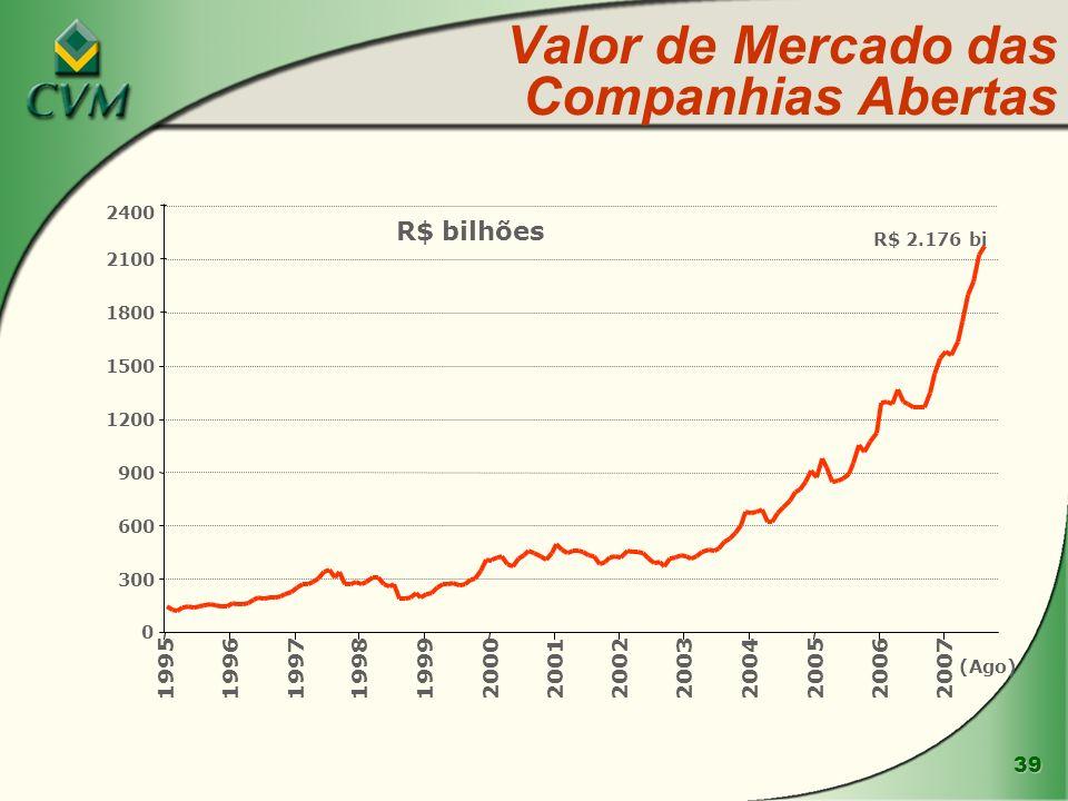 Valor de Mercado das Companhias Abertas