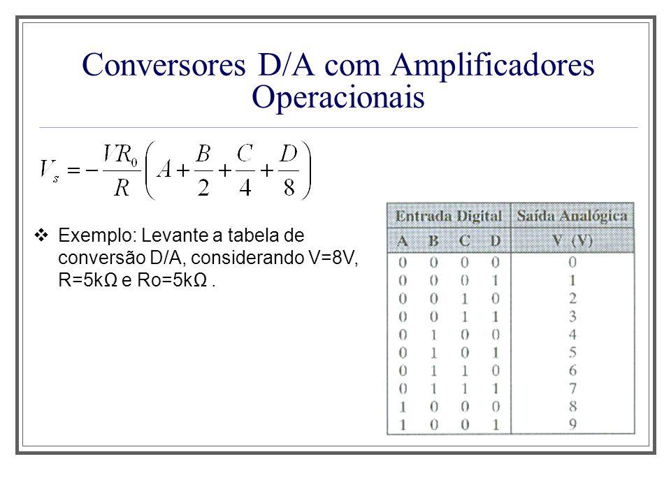Conversores D/A com Amplificadores Operacionais