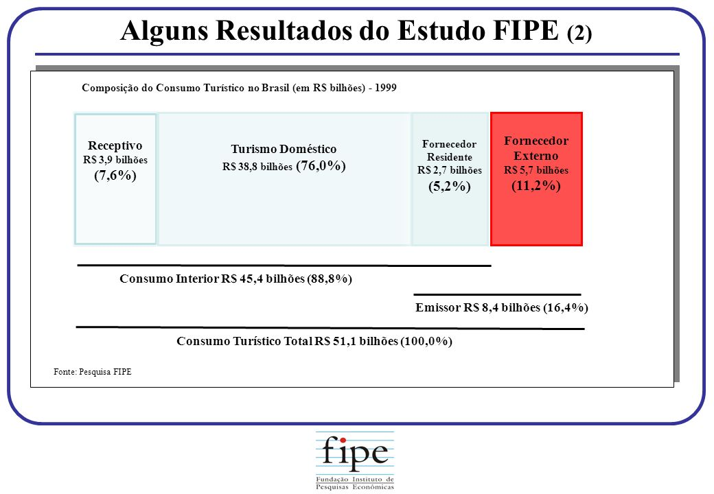 Alguns Resultados do Estudo FIPE (2)