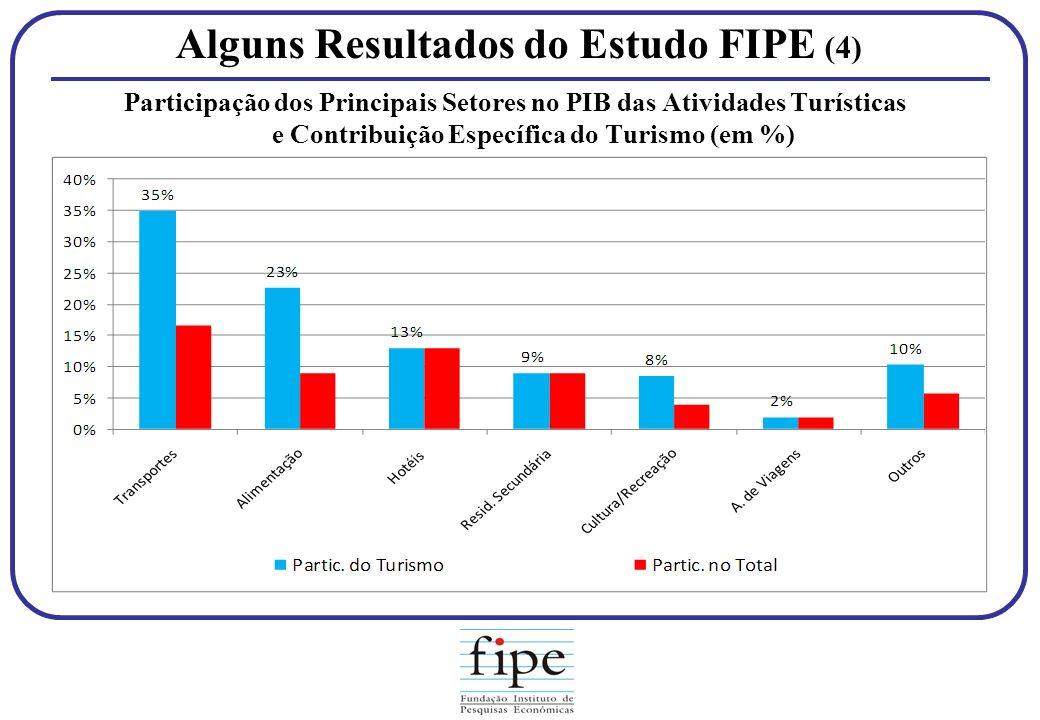 Alguns Resultados do Estudo FIPE (4)