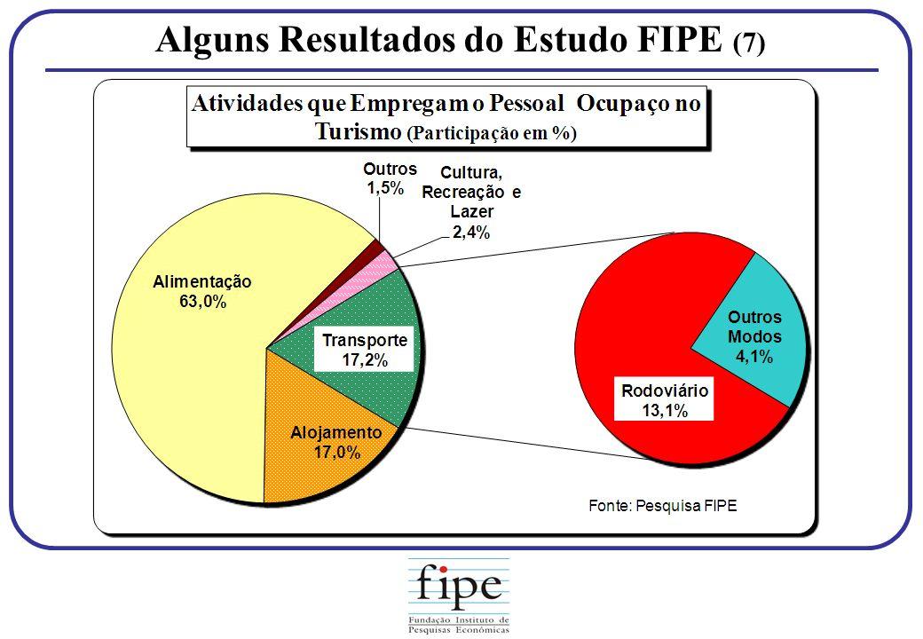 Alguns Resultados do Estudo FIPE (7)