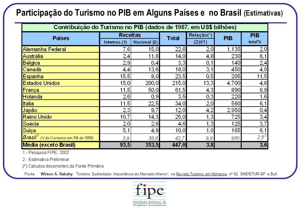 Participação do Turismo no PIB em Alguns Países e no Brasil (Estimativas)