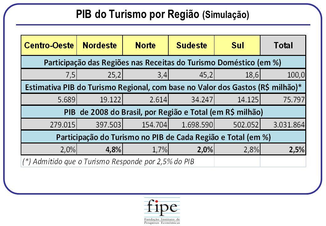PIB do Turismo por Região (Simulação)