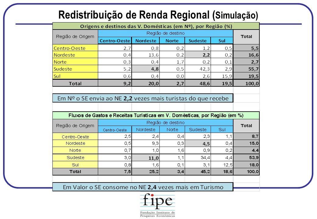 Redistribuição de Renda Regional (Simulação)