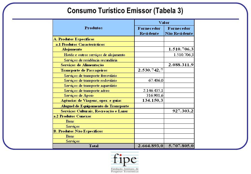 Consumo Turístico Emissor (Tabela 3)