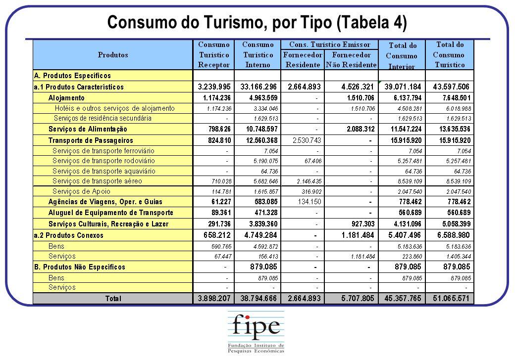 Consumo do Turismo, por Tipo (Tabela 4)