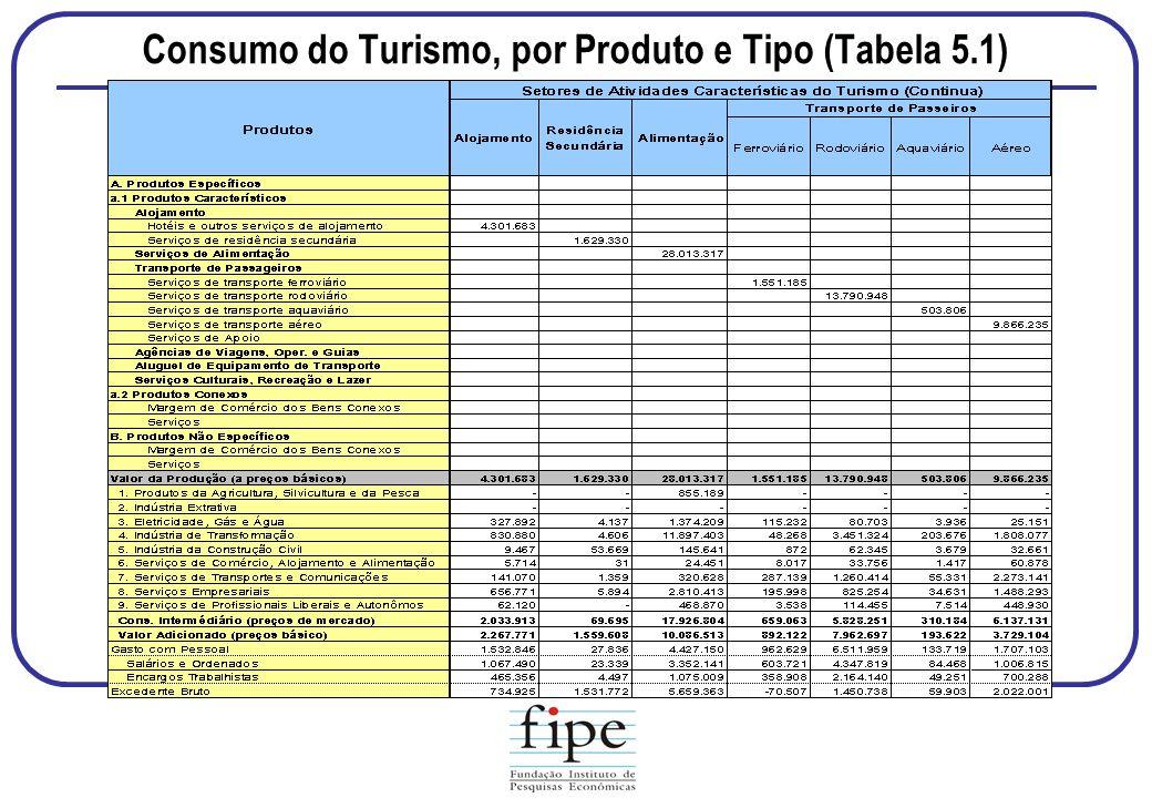 Consumo do Turismo, por Produto e Tipo (Tabela 5.1)