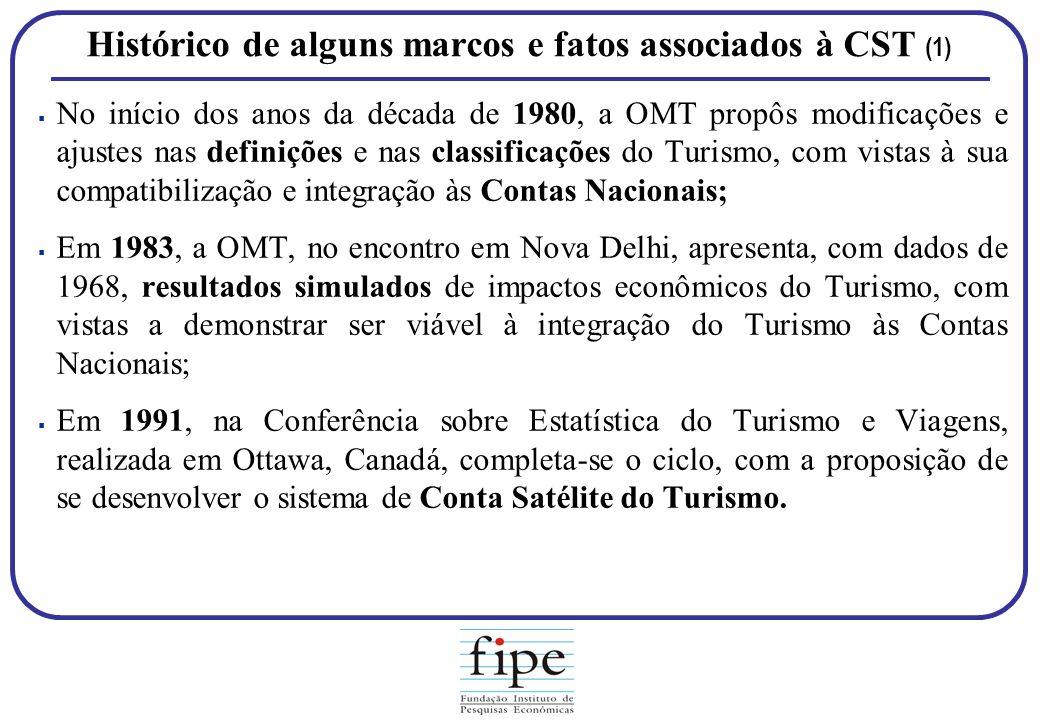 Histórico de alguns marcos e fatos associados à CST (1)