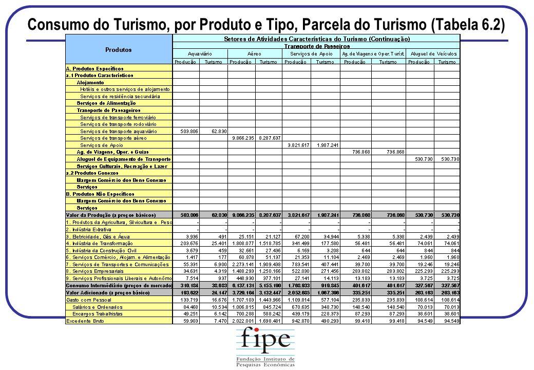 Consumo do Turismo, por Produto e Tipo, Parcela do Turismo (Tabela 6