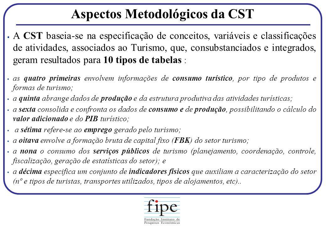 Aspectos Metodológicos da CST