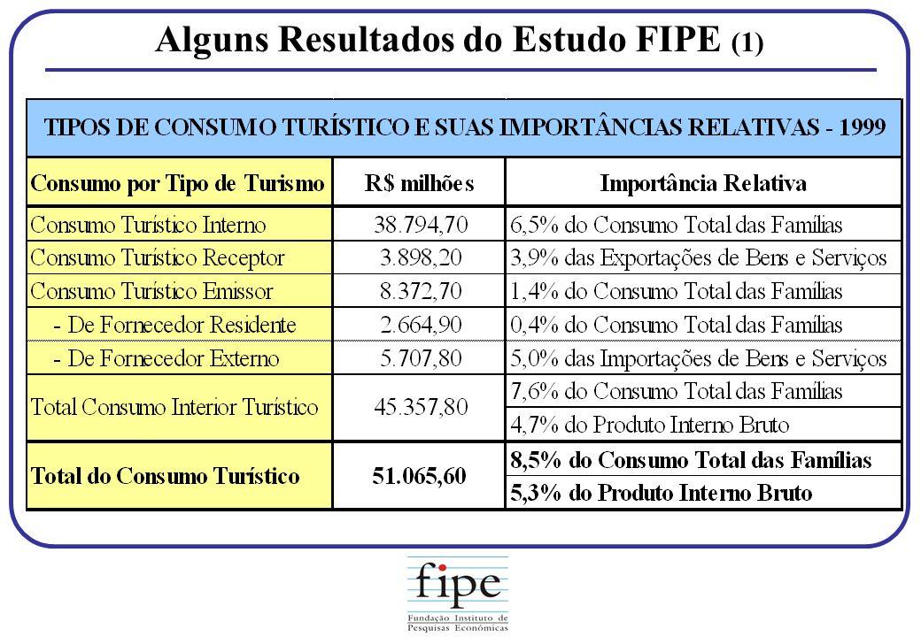 Alguns Resultados do Estudo FIPE (1)