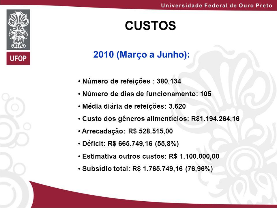 CUSTOS 2010 (Março a Junho): Número de refeições : 380.134