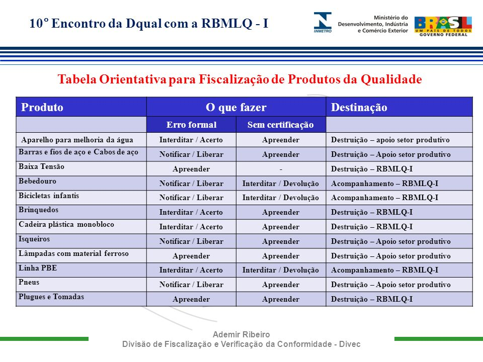 Tabela Orientativa para Fiscalização de Produtos da Qualidade