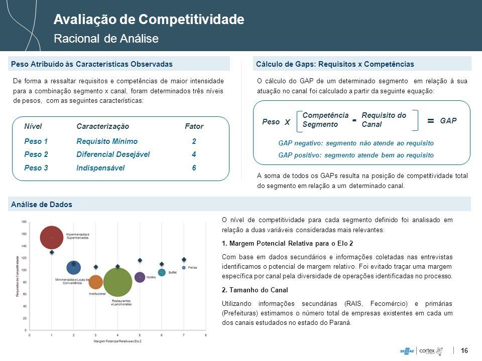 Avaliação de Competitividade