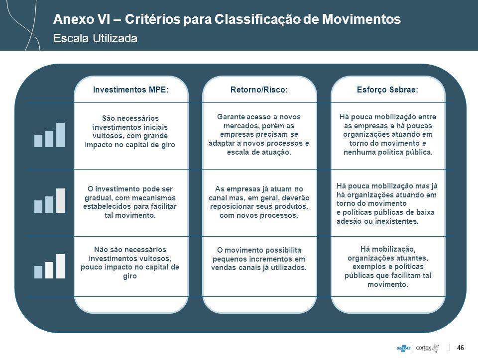 Anexo VI – Critérios para Classificação de Movimentos