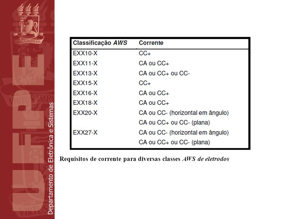 Requisitos de corrente para diversas classes AWS de eletrodos