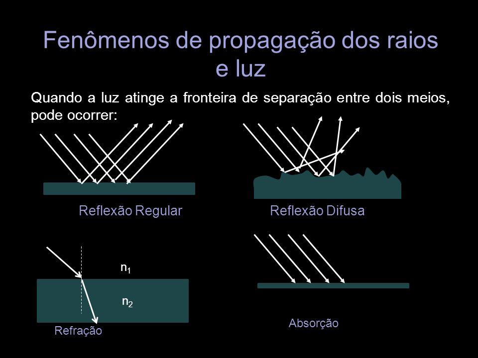 Fenômenos de propagação dos raios e luz