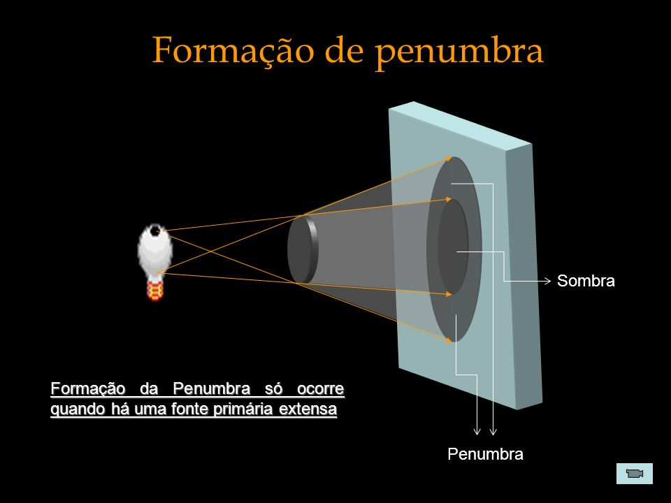 Formação de penumbra Sombra