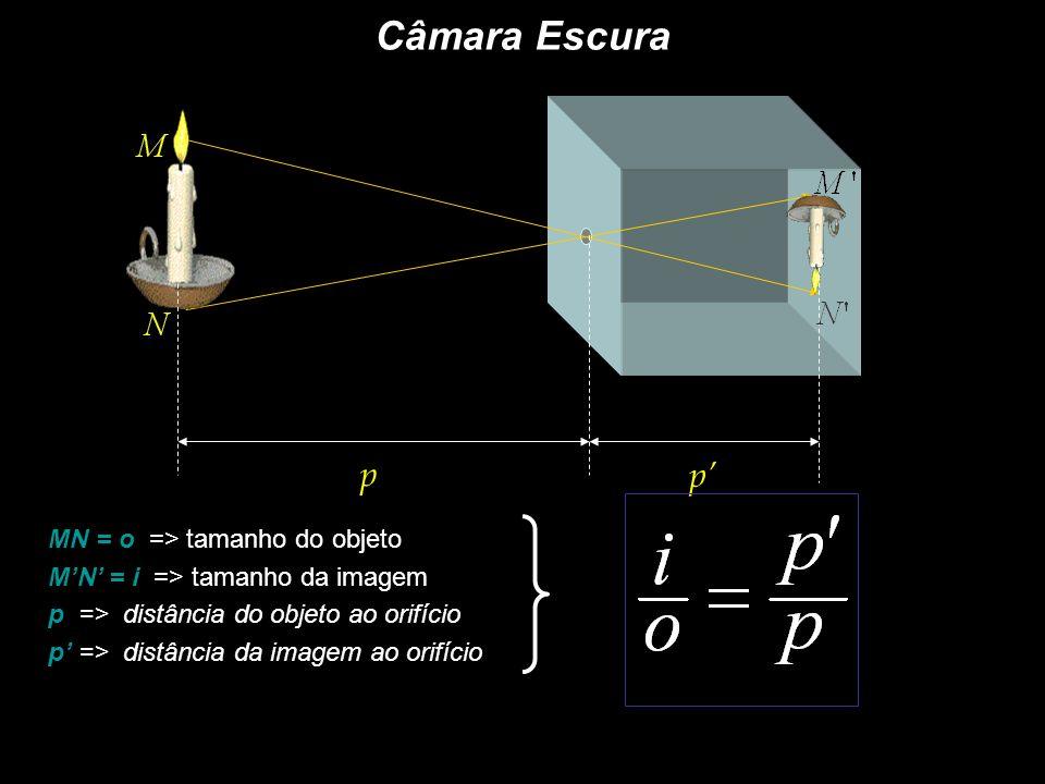 Câmara Escura p p' MN = o => tamanho do objeto