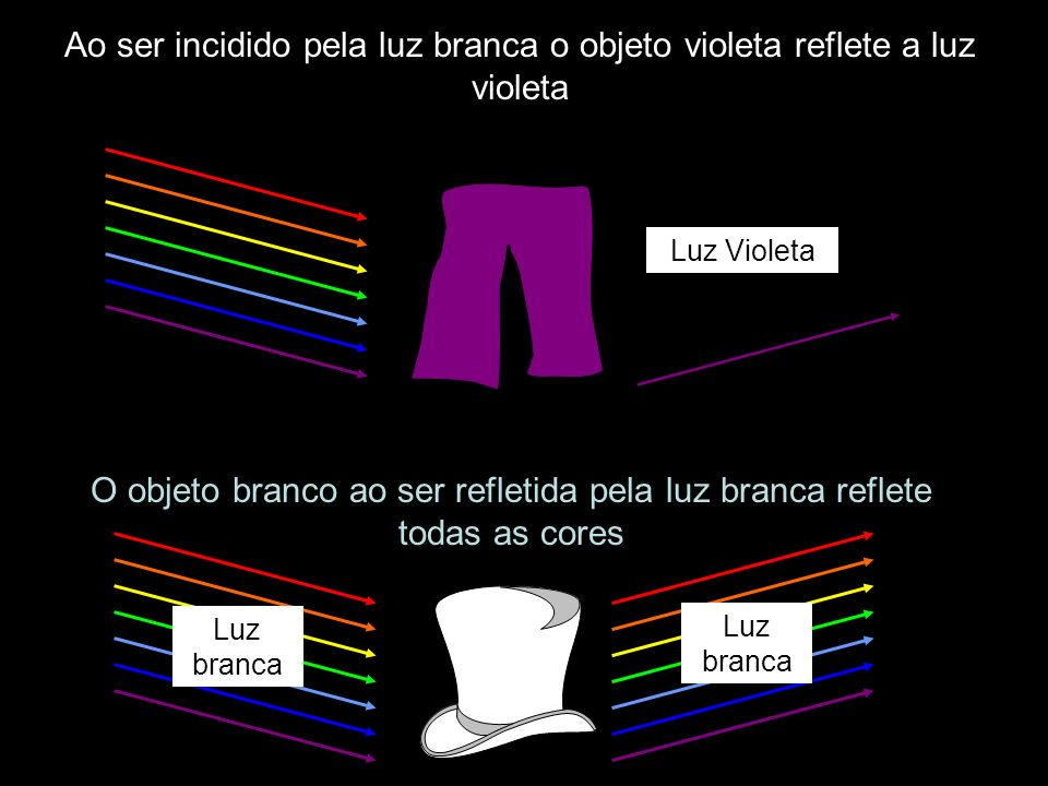 Ao ser incidido pela luz branca o objeto violeta reflete a luz violeta