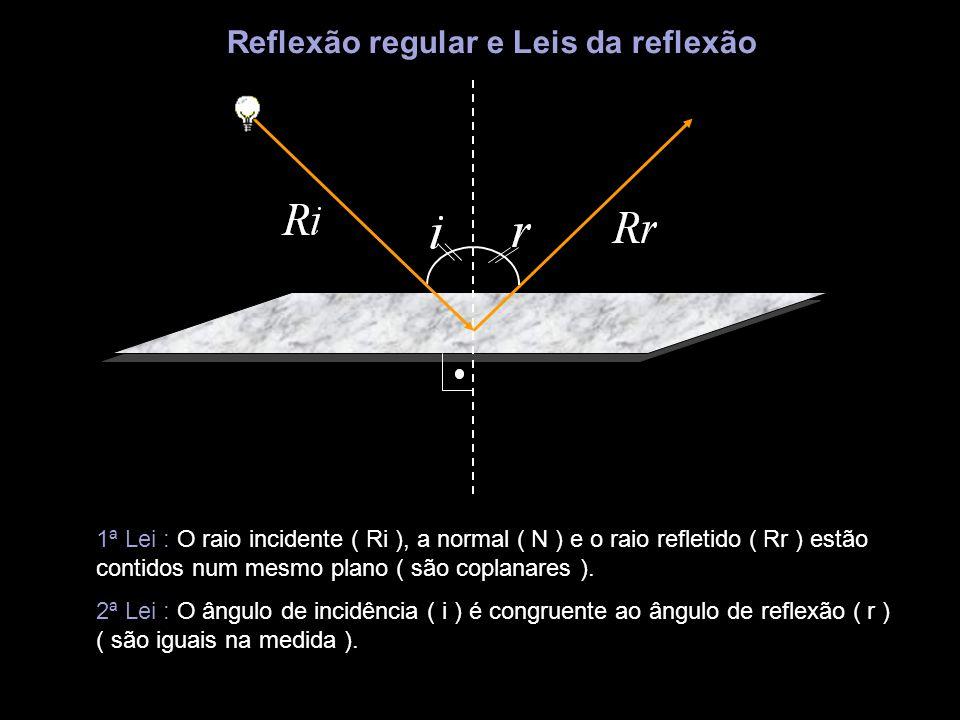 Reflexão regular e Leis da reflexão