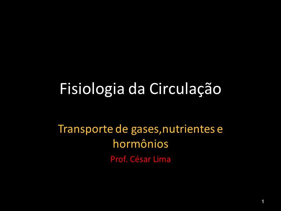 Fisiologia da Circulação