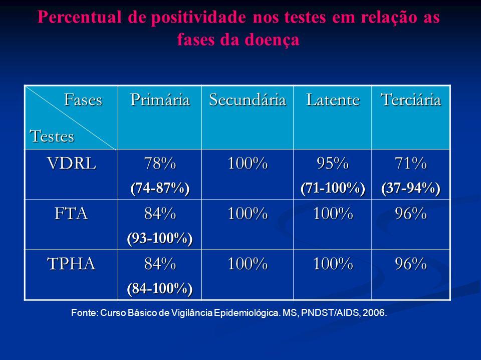 Percentual de positividade nos testes em relação as fases da doença