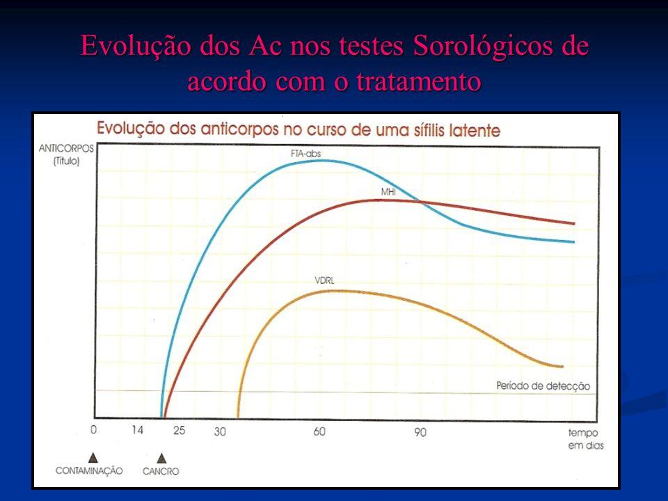 Evolução dos Ac nos testes Sorológicos de acordo com o tratamento