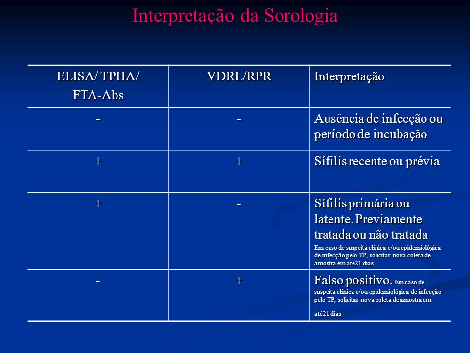 Interpretação da Sorologia