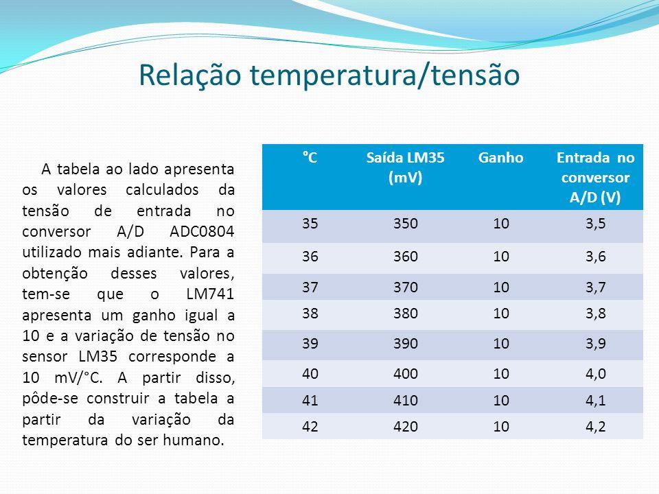 Relação temperatura/tensão