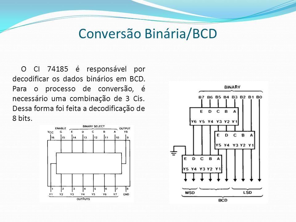 Conversão Binária/BCD